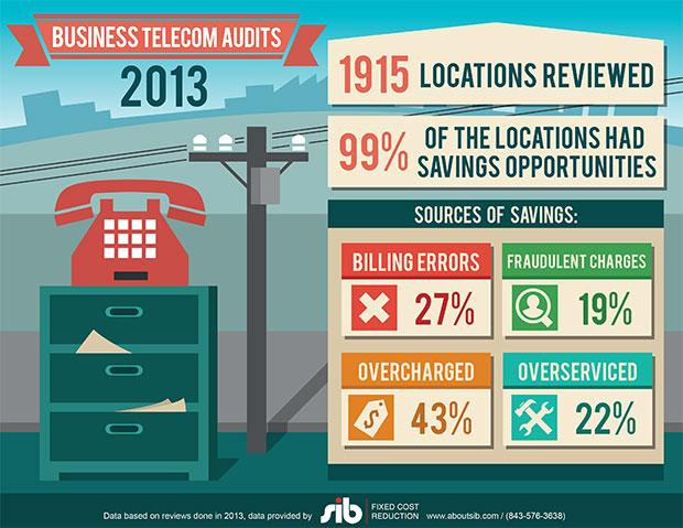 SIB_Infographic_TelecomAudits2