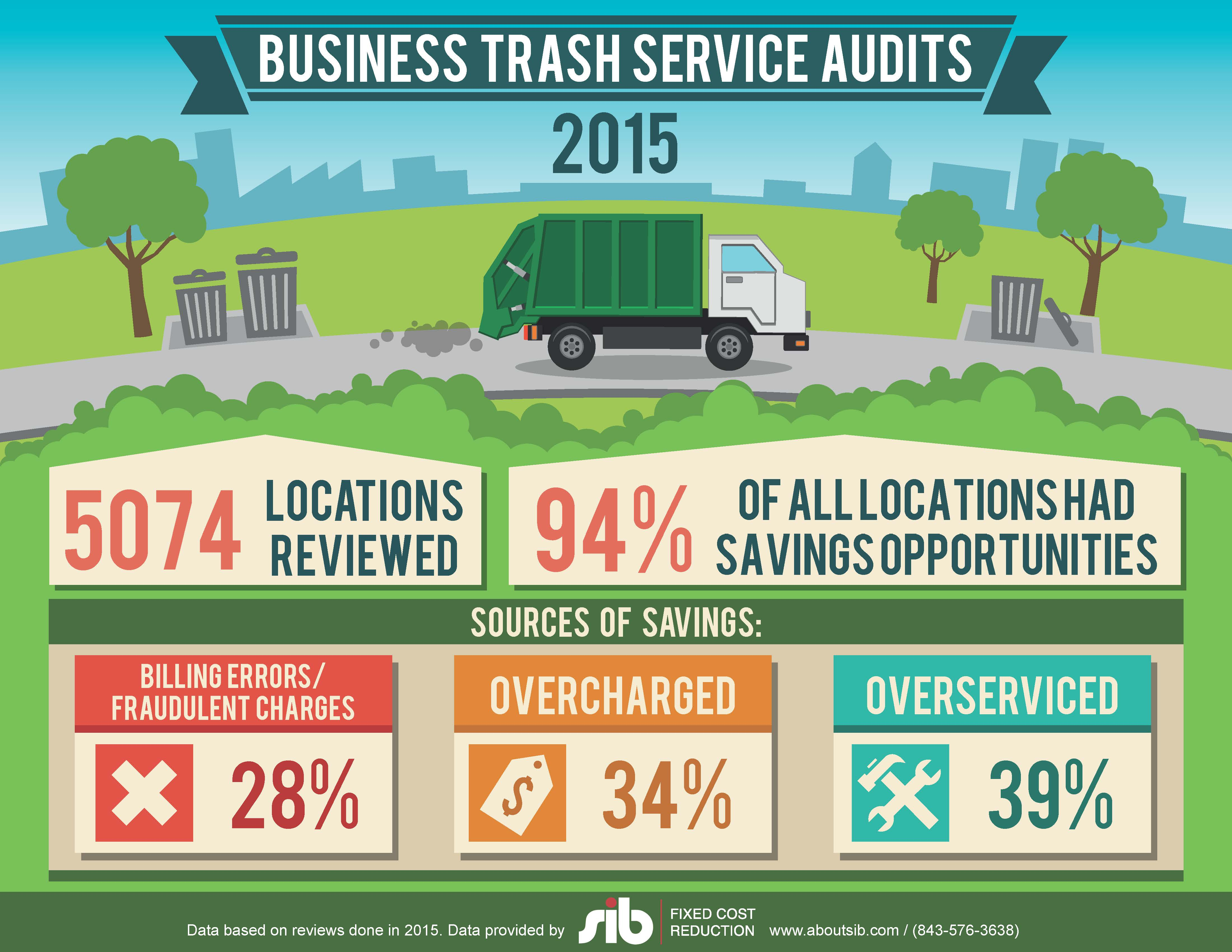 SIB_Infographic_TrashServiceAudits2015_2016-05-19