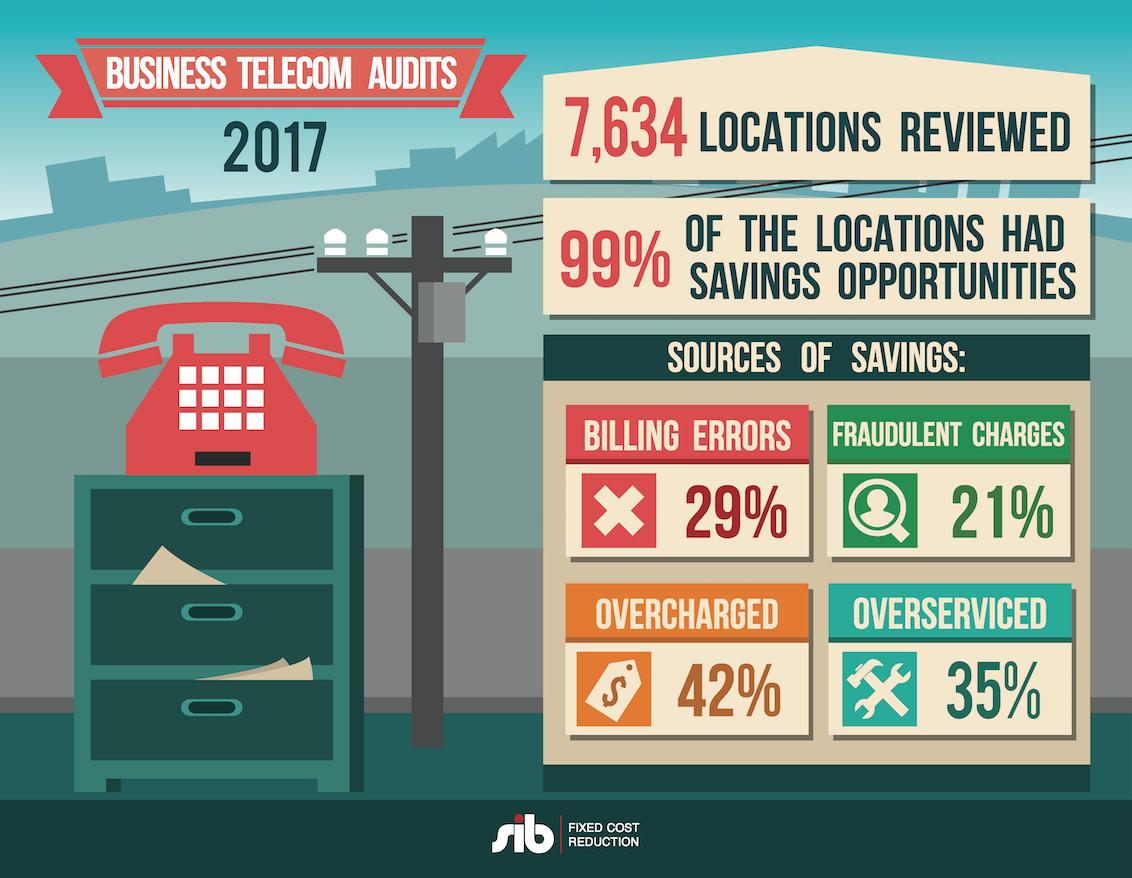 telecom expense reduction