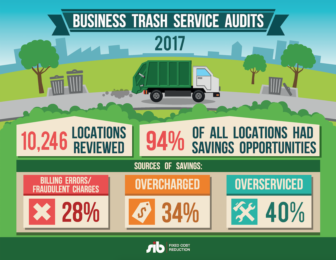 waste expense reduction